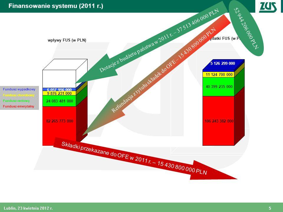 Finansowanie systemu (2011 r.)