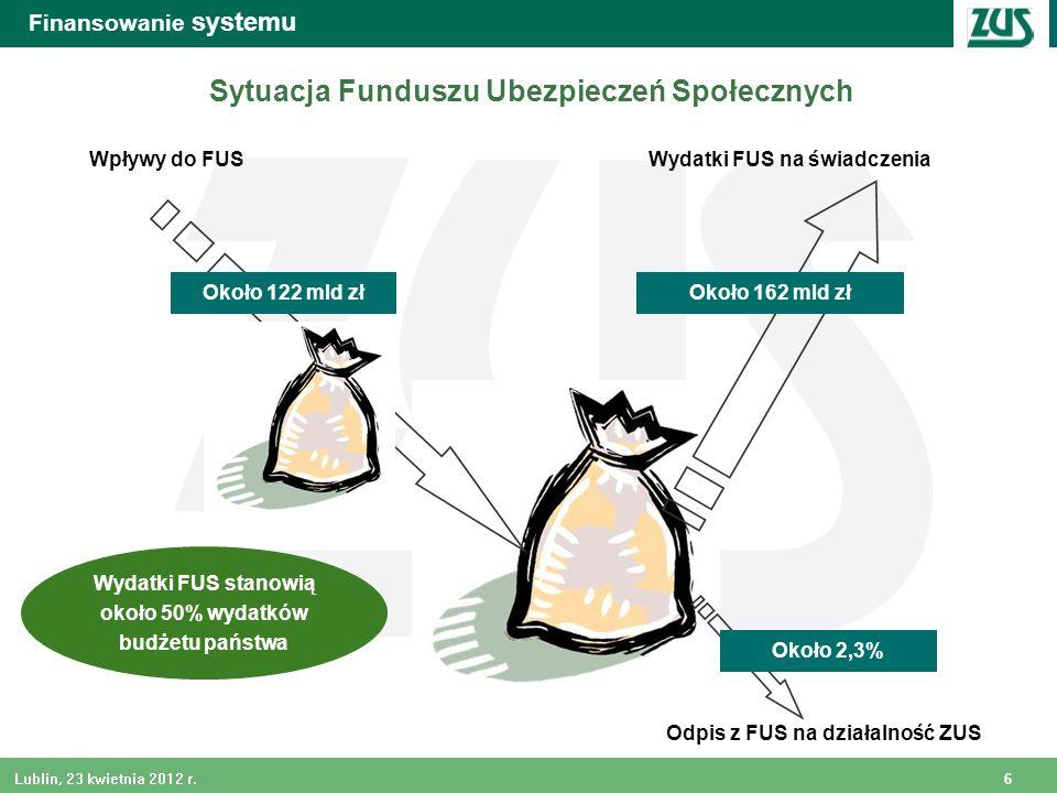 Sytuacja Funduszu Ubezpieczeń Społecznych