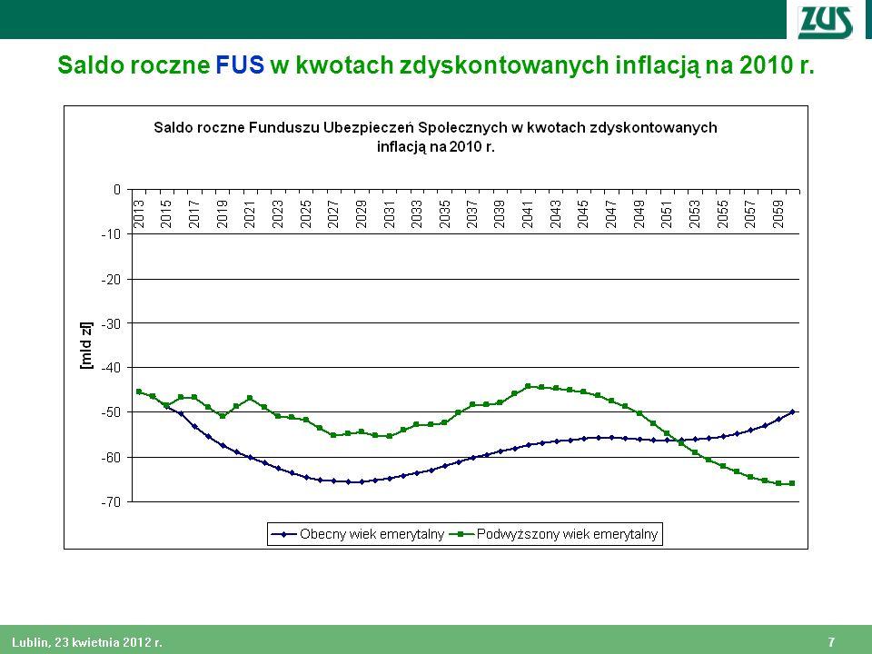Saldo roczne FUS w kwotach zdyskontowanych inflacją na 2010 r.