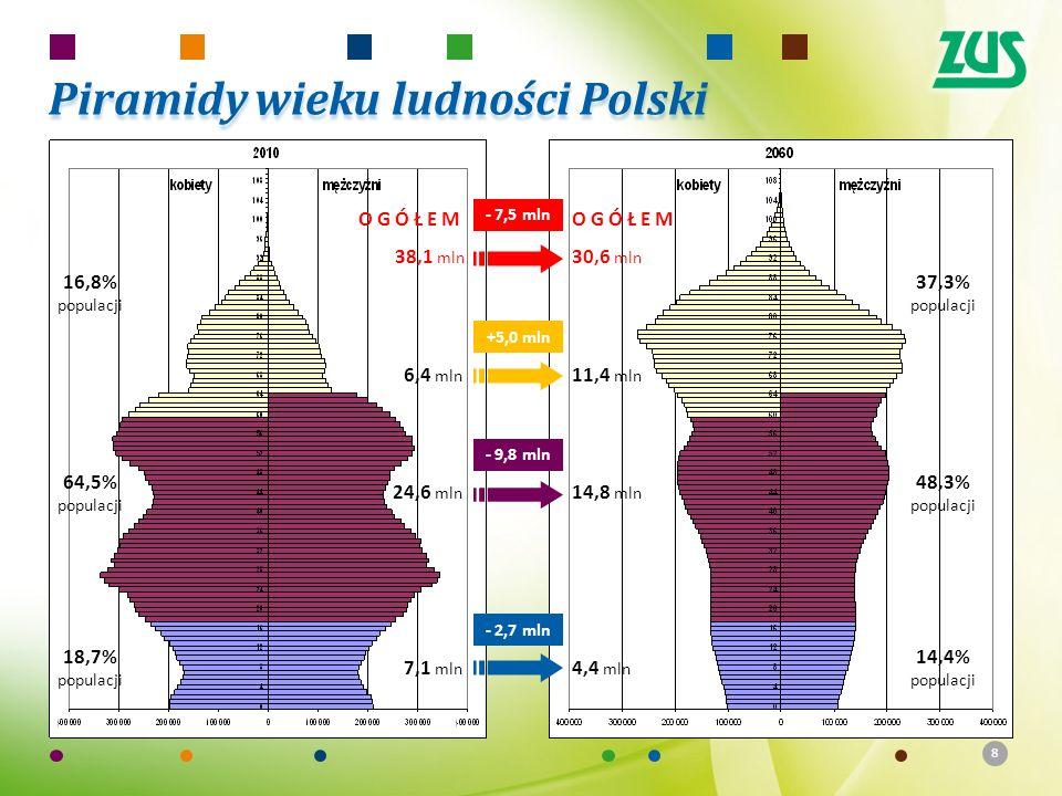 Piramidy wieku ludności Polski