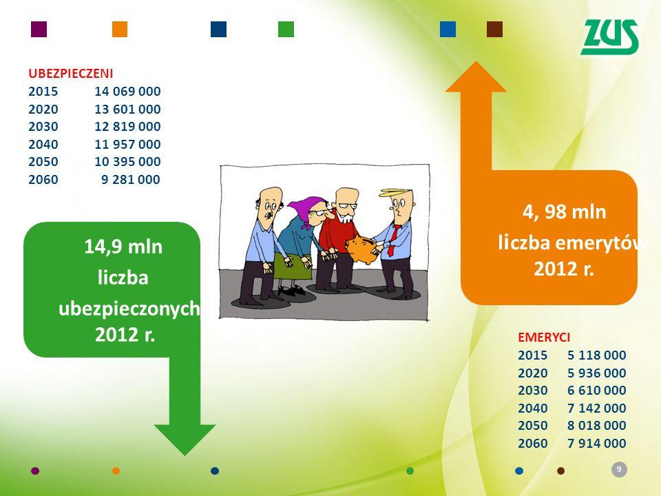 4, 98 mln liczba emerytów 2012 r. 14,9 mln liczba