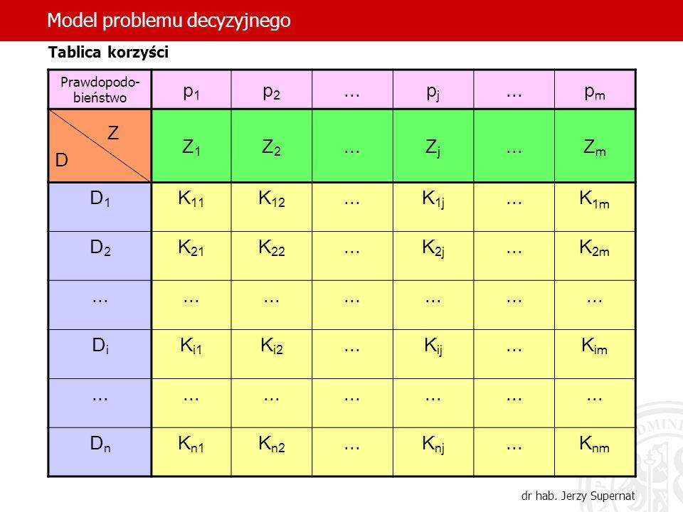 Model problemu decyzyjnego p1 p2 ... pj pm Z D Z1 Z2 Zj Zm