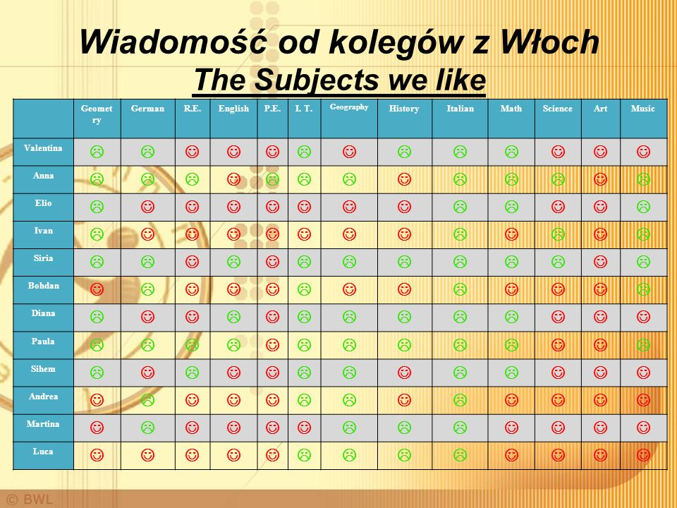 Wiadomość od kolegów z Włoch The Subjects we like