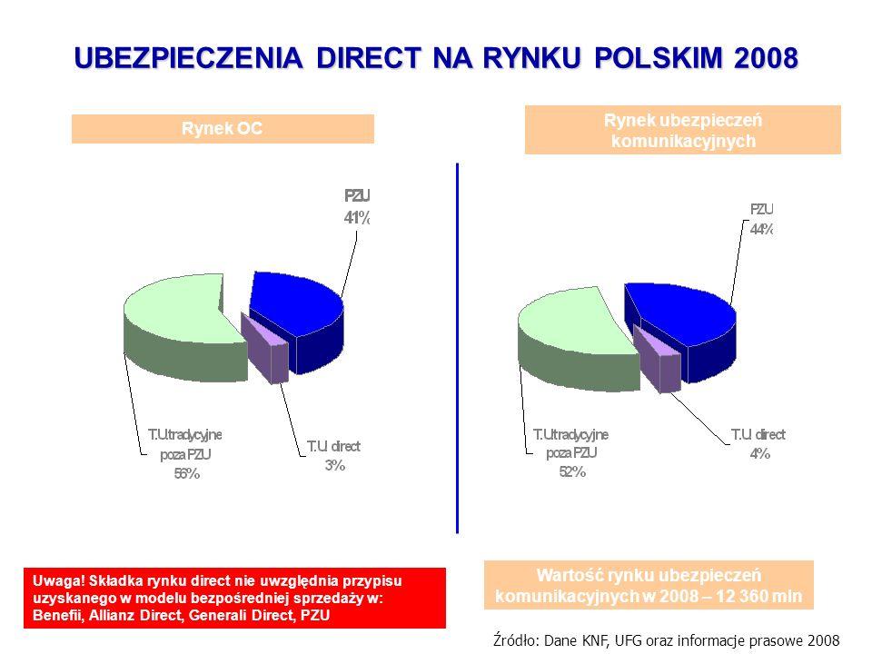 UBEZPIECZENIA DIRECT NA RYNKU POLSKIM 2008
