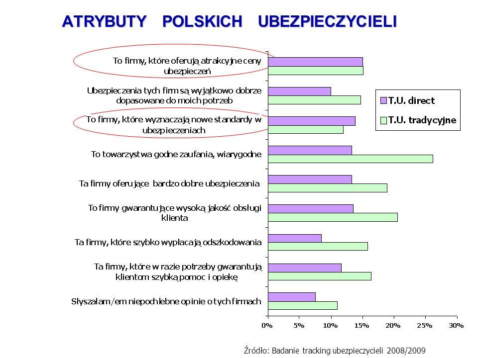 ATRYBUTY POLSKICH UBEZPIECZYCIELI