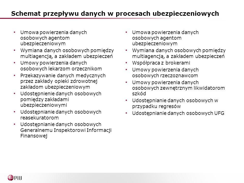 Schemat przepływu danych w procesach ubezpieczeniowych