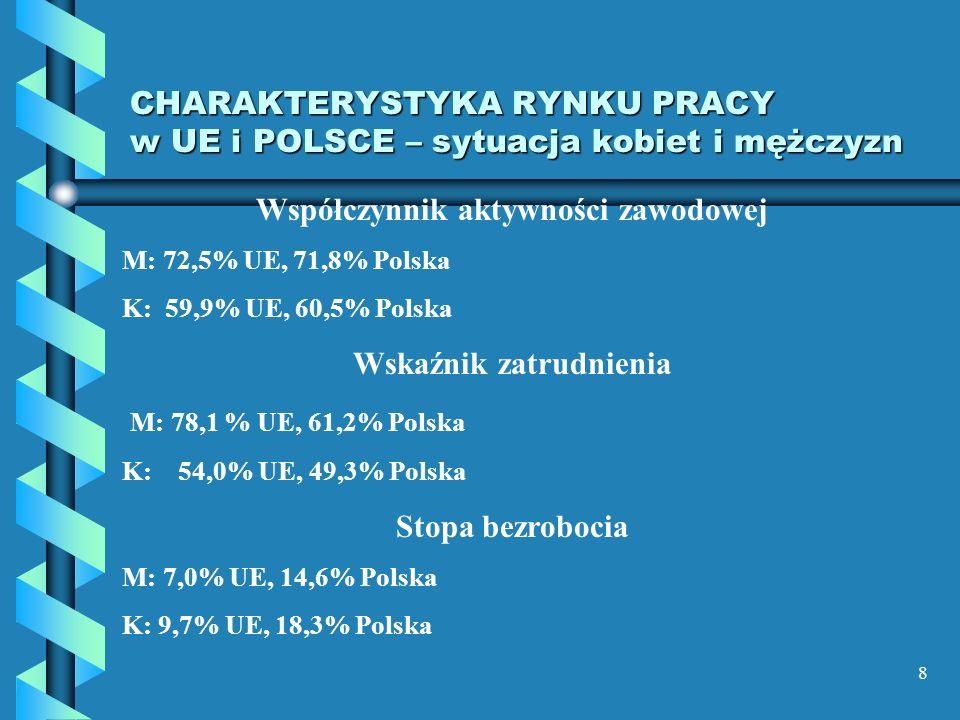 CHARAKTERYSTYKA RYNKU PRACY w UE i POLSCE – sytuacja kobiet i mężczyzn