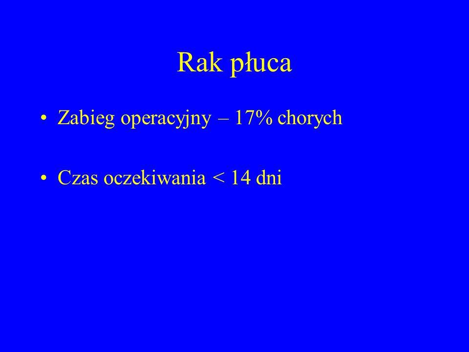 Rak płuca Zabieg operacyjny – 17% chorych Czas oczekiwania < 14 dni