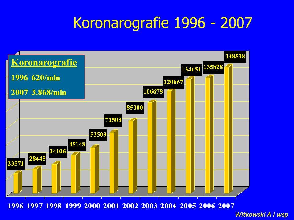 Koronarografie 1996 - 2007 Koronarografie 1996 620/mln 2007 3.868/mln
