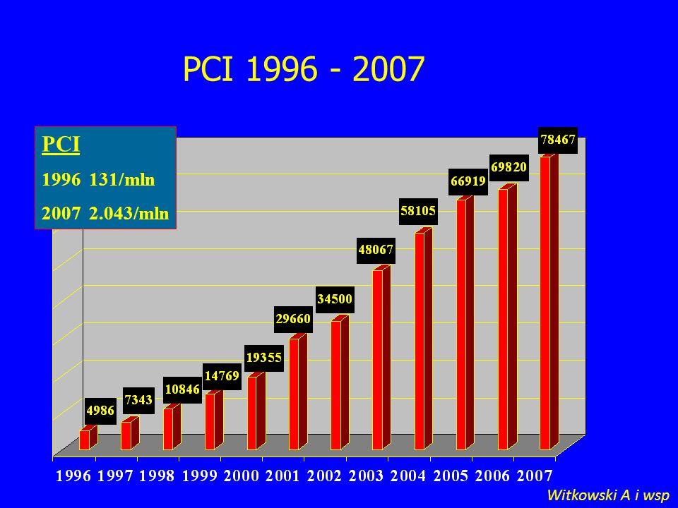 PCI 1996 - 2007 PCI 1996 131/mln 2007 2.043/mln Witkowski A i wsp 3