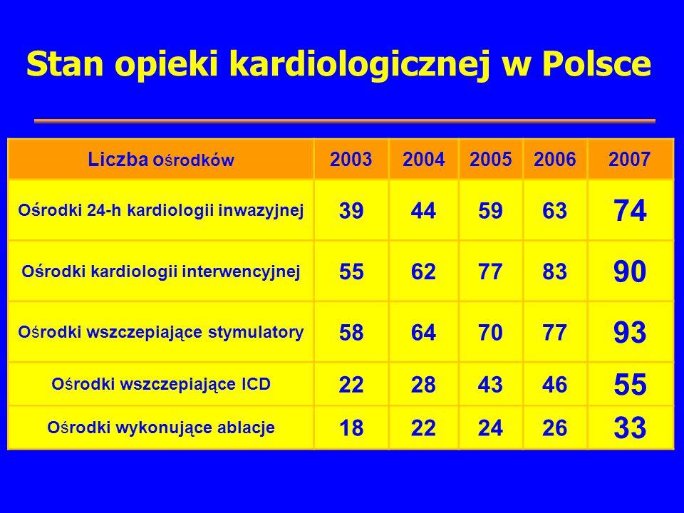 Stan opieki kardiologicznej w Polsce