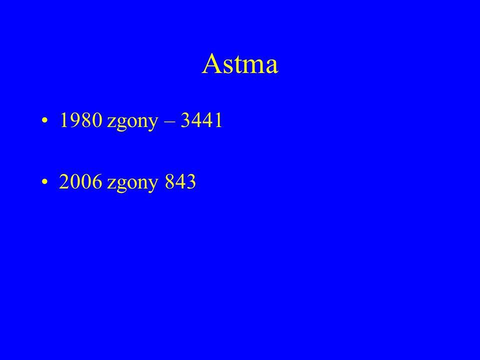 Astma 1980 zgony – 3441 2006 zgony 843