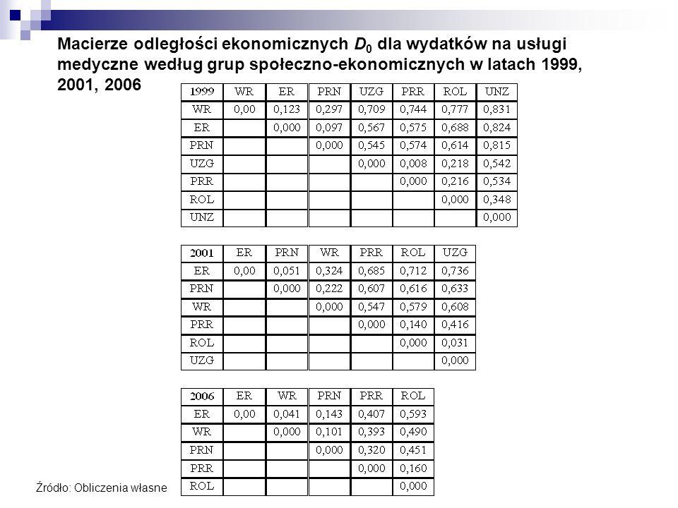 Macierze odległości ekonomicznych D0 dla wydatków na usługi medyczne według grup społeczno-ekonomicznych w latach 1999, 2001, 2006