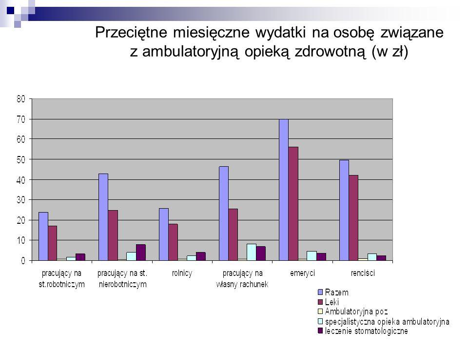 Przeciętne miesięczne wydatki na osobę związane z ambulatoryjną opieką zdrowotną (w zł)