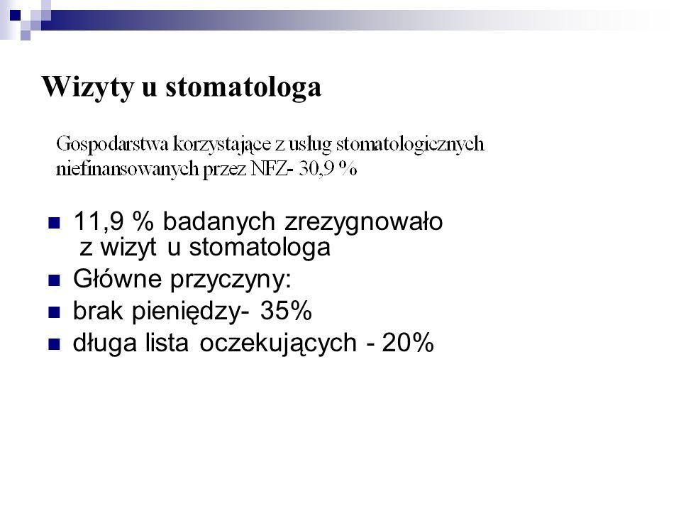 Wizyty u stomatologa11,9 % badanych zrezygnowało z wizyt u stomatologa. Główne przyczyny: brak pieniędzy- 35%