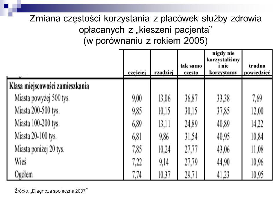 """Zmiana częstości korzystania z placówek służby zdrowia opłacanych z """"kieszeni pacjenta (w porównaniu z rokiem 2005)"""