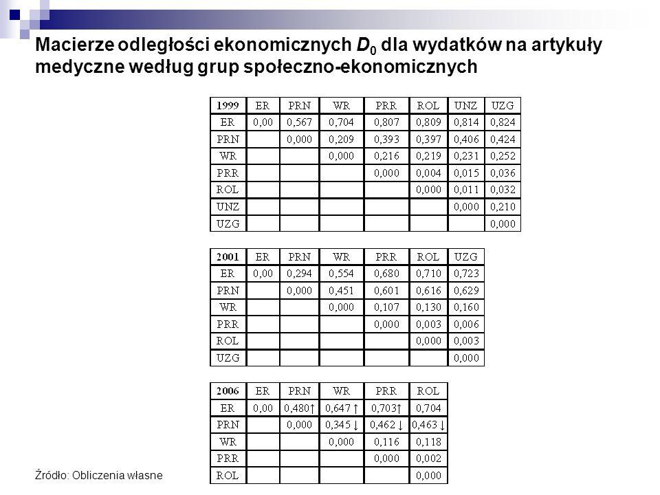Macierze odległości ekonomicznych D0 dla wydatków na artykuły medyczne według grup społeczno-ekonomicznych
