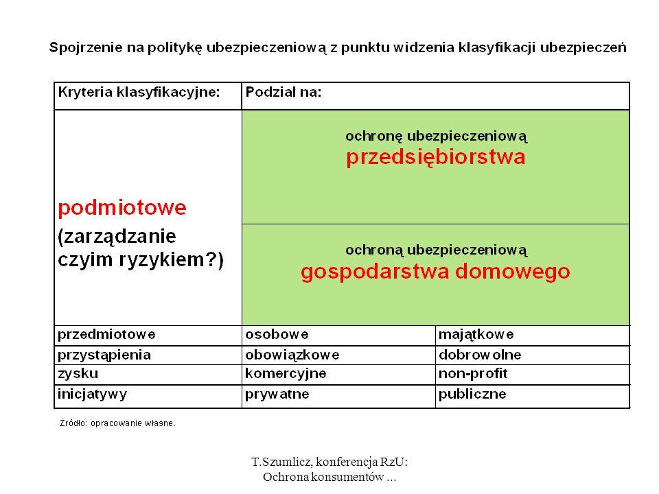 T.Szumlicz, konferencja RzU: Ochrona konsumentów ...