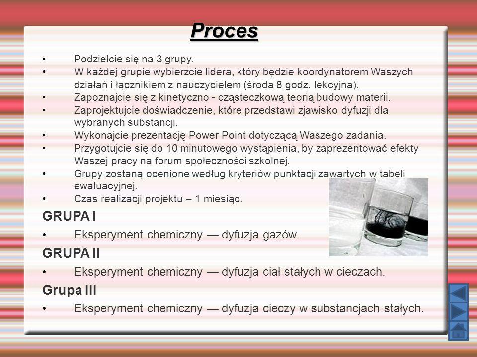 Proces GRUPA I GRUPA II Grupa III