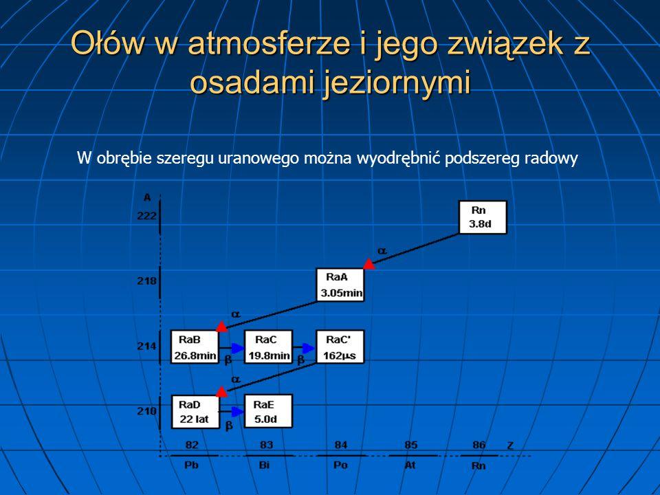 Ołów w atmosferze i jego związek z osadami jeziornymi