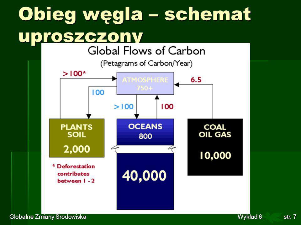 Obieg węgla – schemat uproszczony