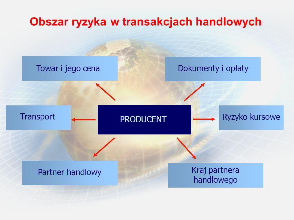 Obszar ryzyka w transakcjach handlowych