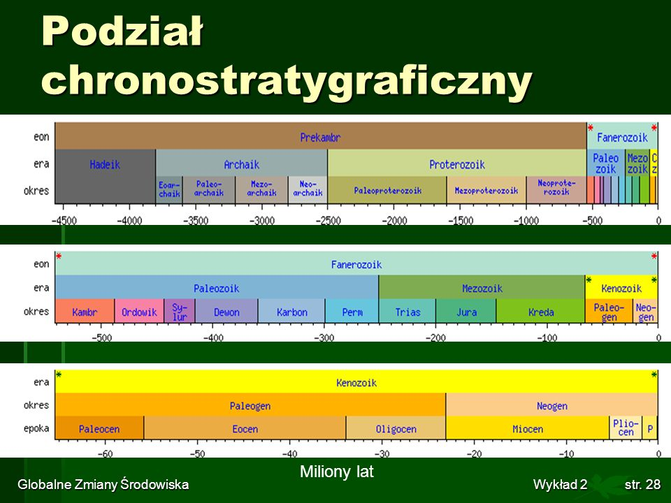 Podział chronostratygraficzny
