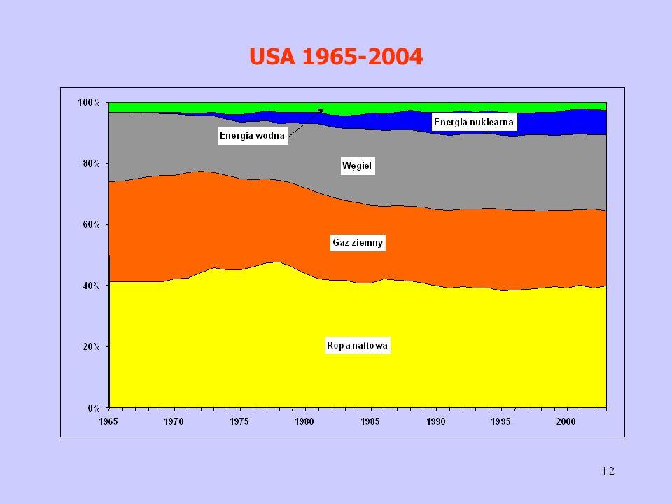 USA 1965-2004