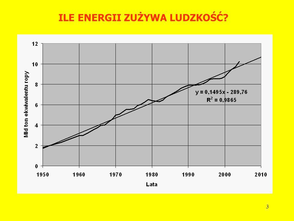 ILE ENERGII ZUŻYWA LUDZKOŚĆ