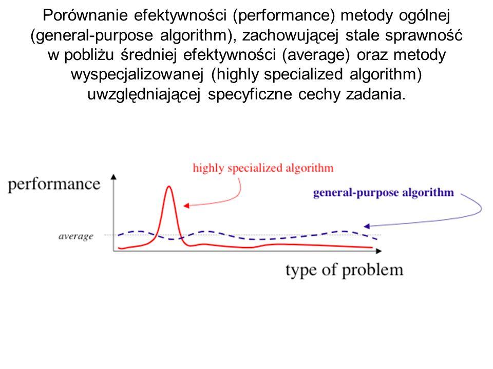 Porównanie efektywności (performance) metody ogólnej (general-purpose algorithm), zachowującej stale sprawność w pobliżu średniej efektywności (average) oraz metody wyspecjalizowanej (highly specialized algorithm) uwzględniającej specyficzne cechy zadania.