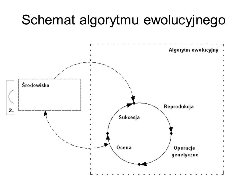 Schemat algorytmu ewolucyjnego