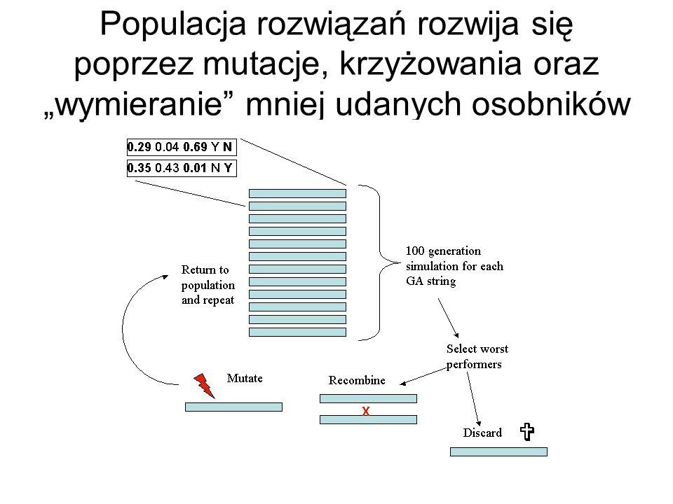 """Populacja rozwiązań rozwija się poprzez mutacje, krzyżowania oraz """"wymieranie mniej udanych osobników"""