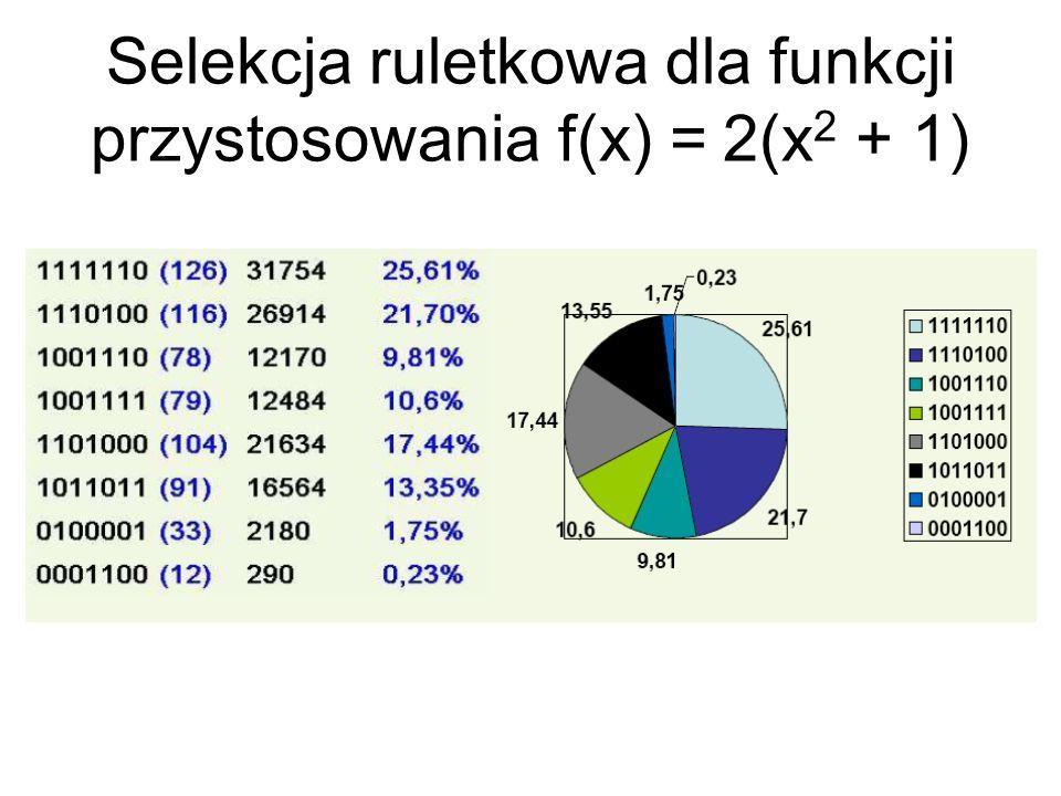 Selekcja ruletkowa dla funkcji przystosowania f(x) = 2(x2 + 1)