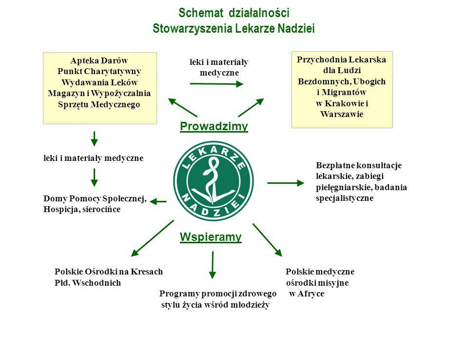 Magazyn i Wypożyczalnia Sprzętu Medycznego leki i materiały medyczne