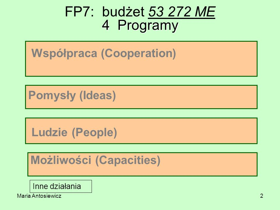 FP7: budżet 53 272 ME 4 Programy Współpraca (Cooperation)
