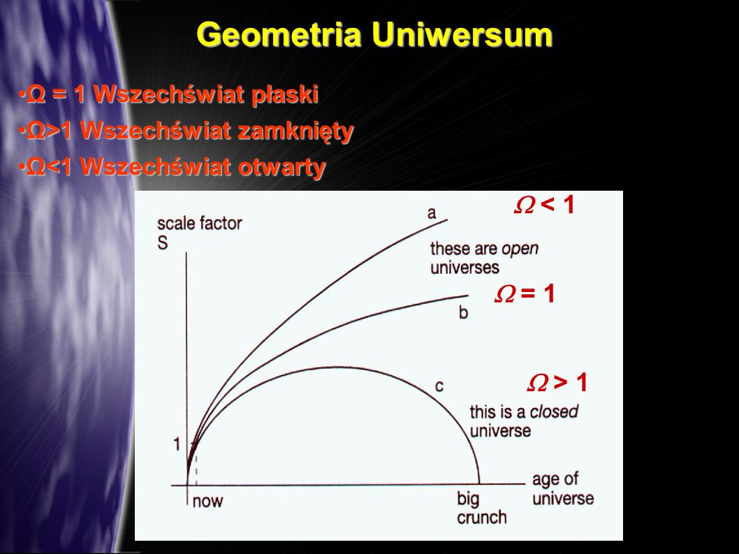 Geometria Uniwersum  < 1  = 1  > 1 Ω = 1 Wszechświat płaski