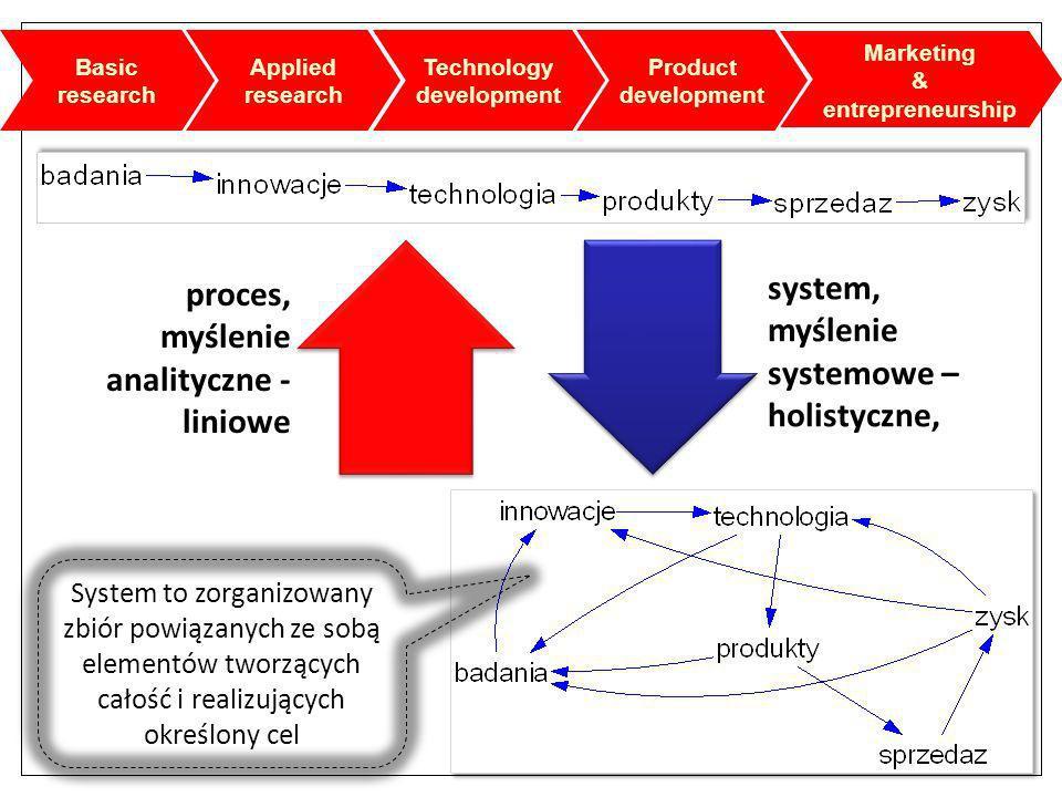 myślenie systemowe –holistyczne,