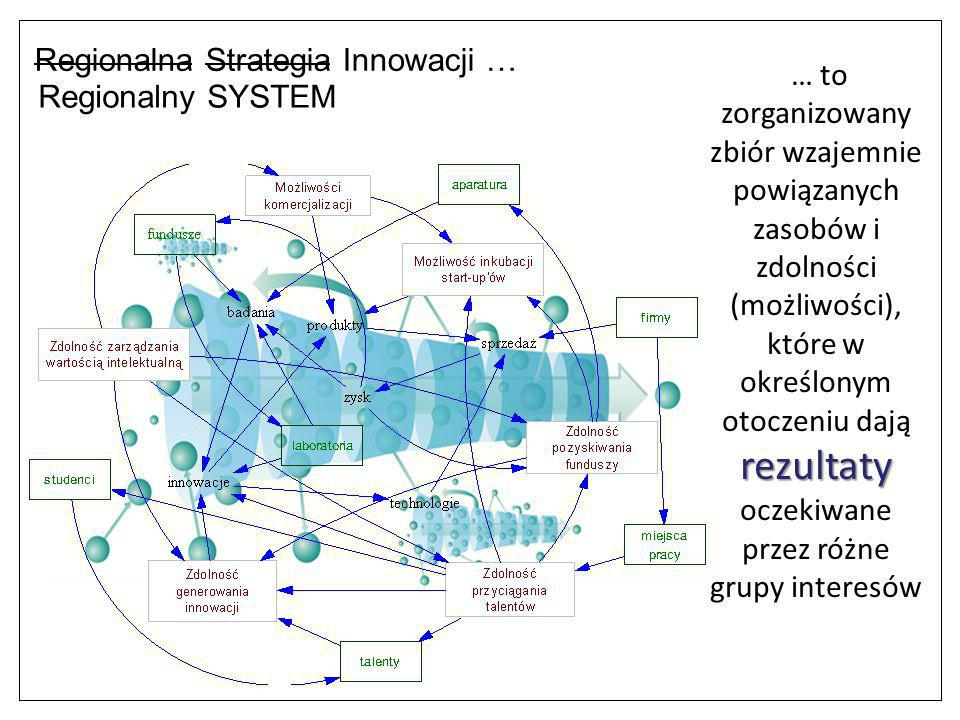 Regionalna Strategia Innowacji …