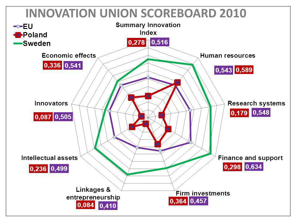 INNOVATION UNION SCOREBOARD 2010