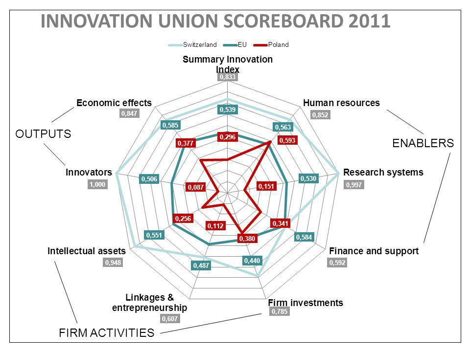 INNOVATION UNION SCOREBOARD 2011