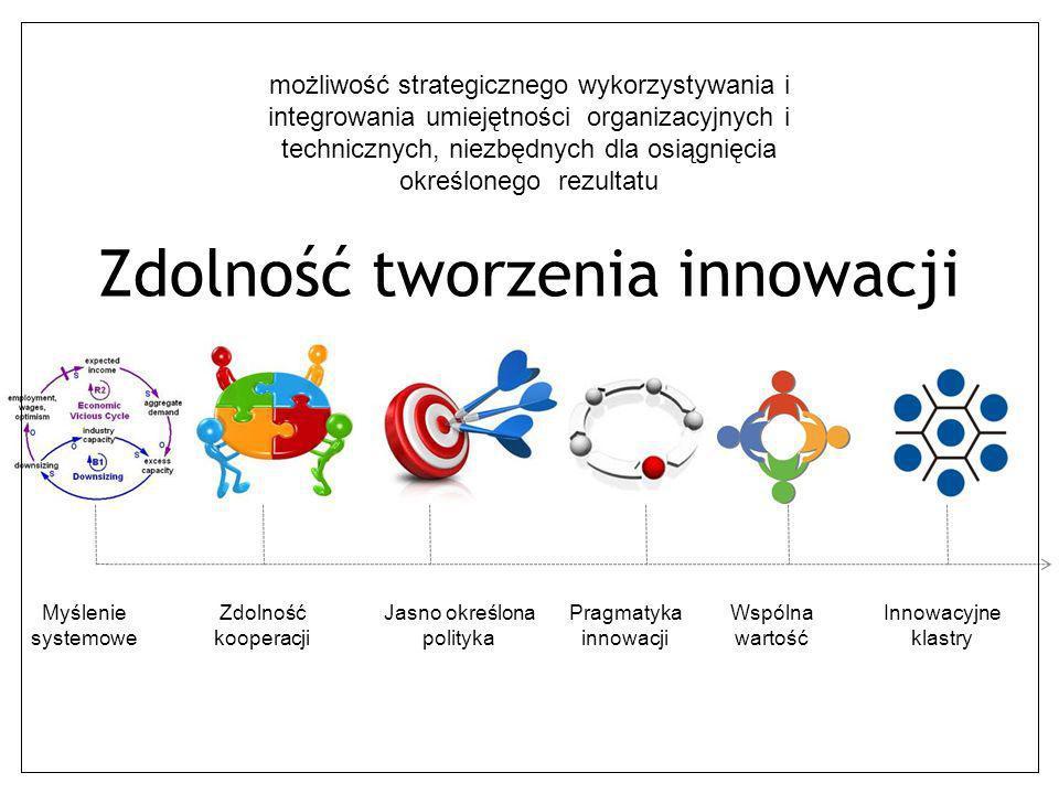 Zdolność tworzenia innowacji