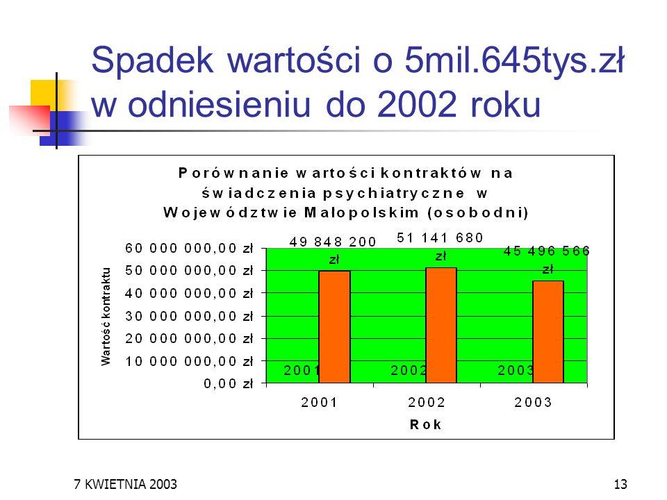 Spadek wartości o 5mil.645tys.zł w odniesieniu do 2002 roku