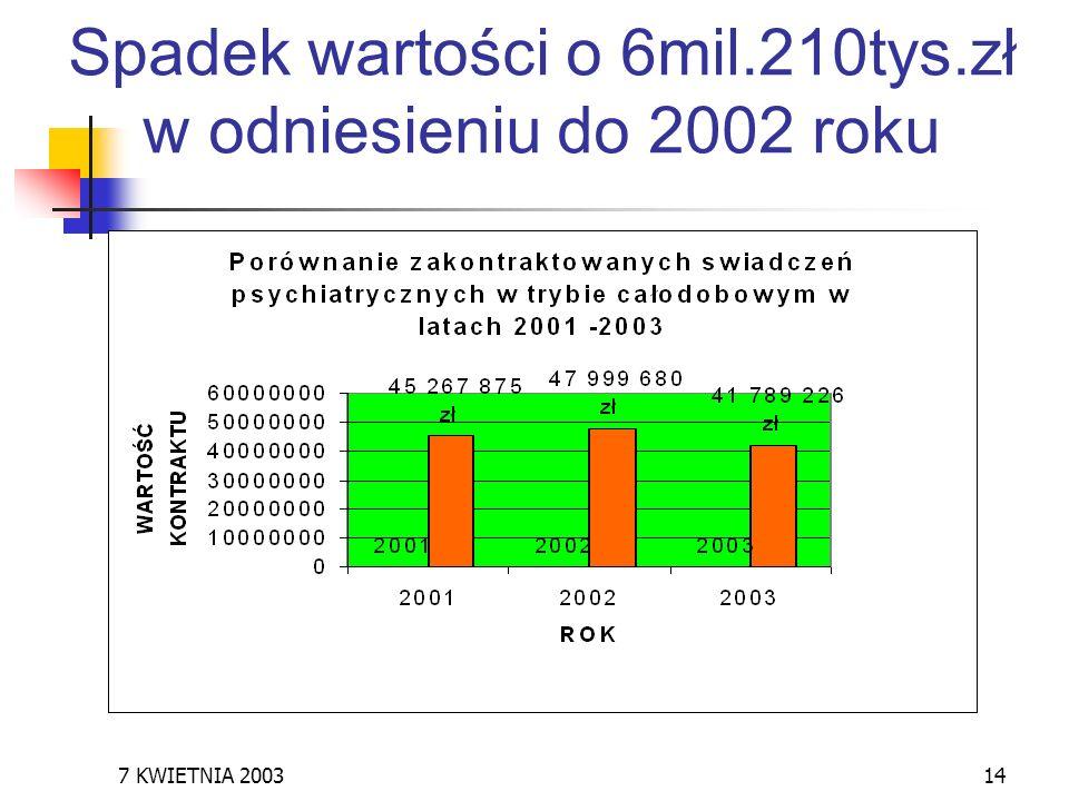 Spadek wartości o 6mil.210tys.zł w odniesieniu do 2002 roku