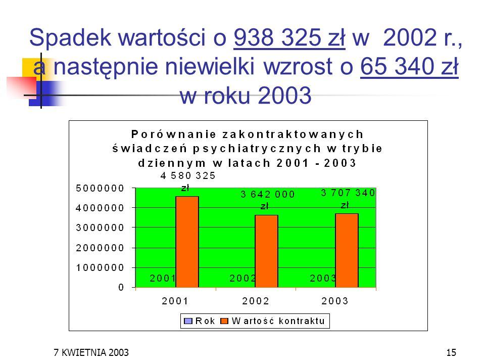 Spadek wartości o 938 325 zł w 2002 r., a następnie niewielki wzrost o 65 340 zł w roku 2003