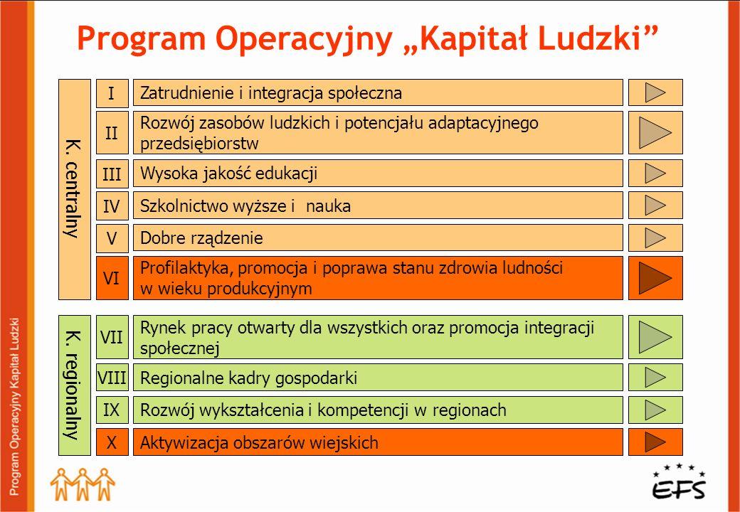 """Program Operacyjny """"Kapitał Ludzki"""