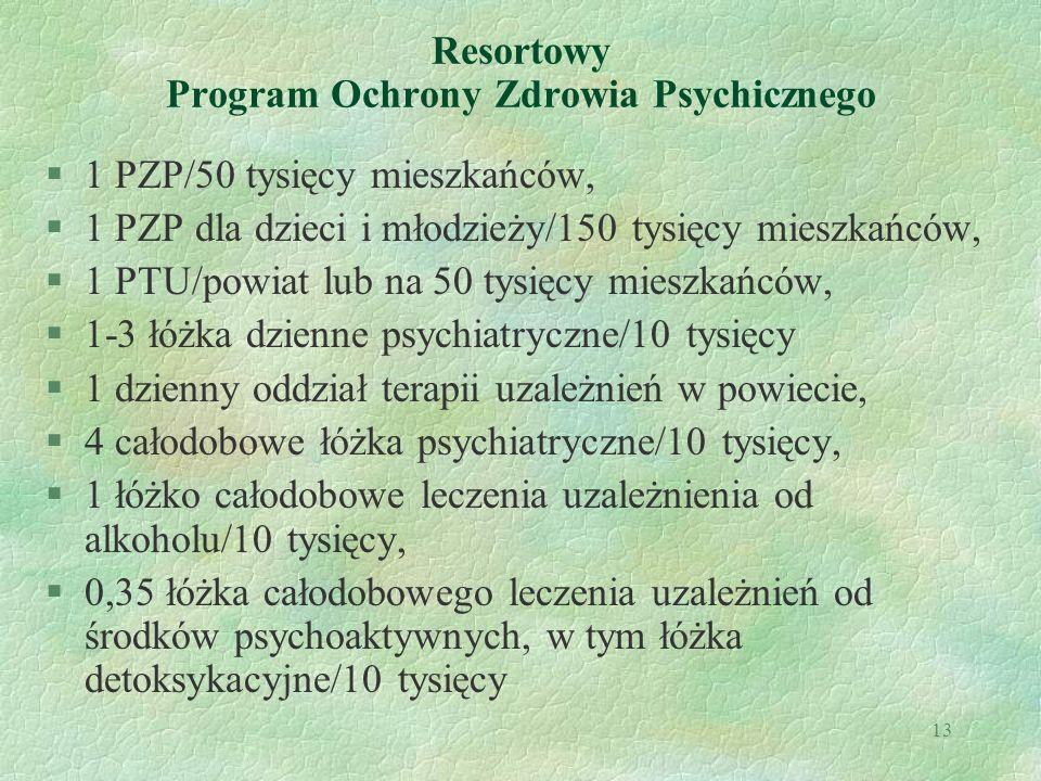 Resortowy Program Ochrony Zdrowia Psychicznego