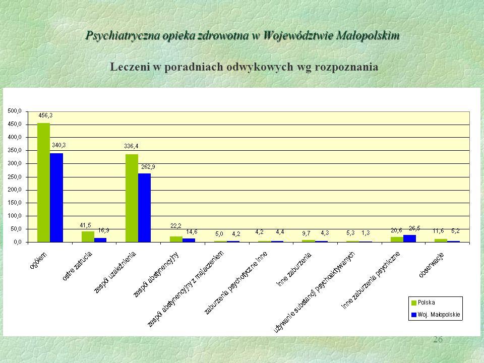 Psychiatryczna opieka zdrowotna w Województwie Małopolskim