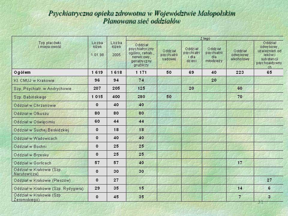 Psychiatryczna opieka zdrowotna w Województwie Małopolskim Planowana sieć oddziałów