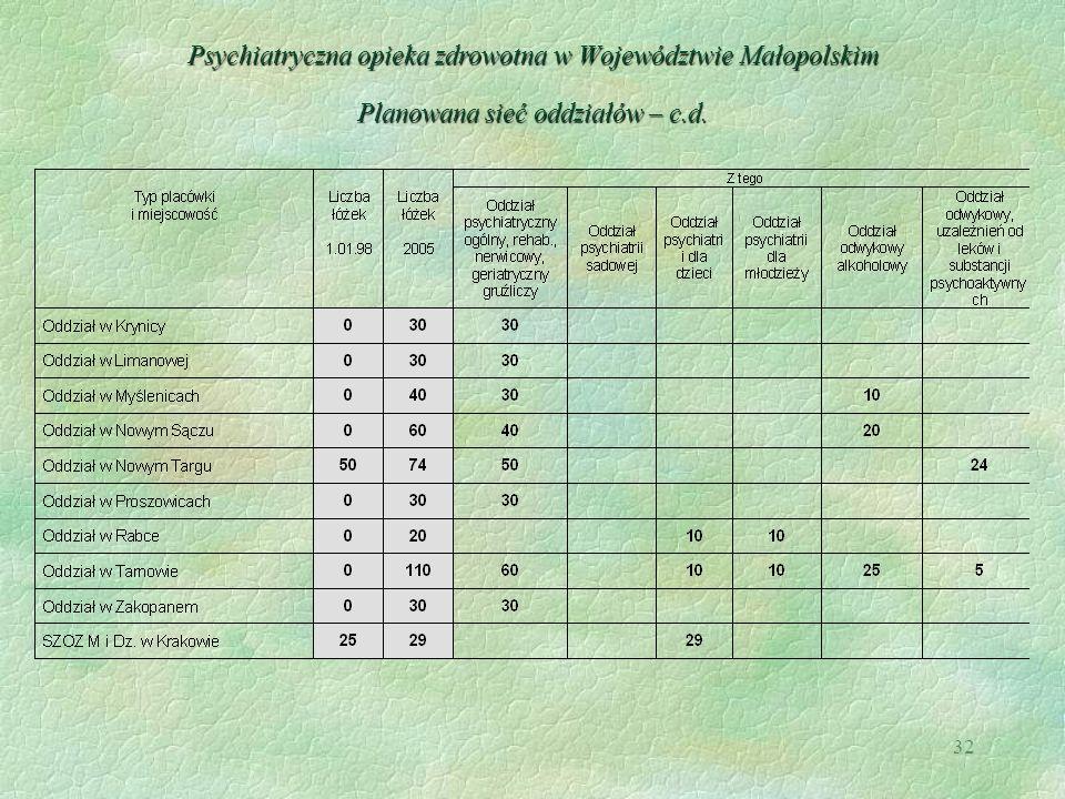 Psychiatryczna opieka zdrowotna w Województwie Małopolskim Planowana sieć oddziałów – c.d.