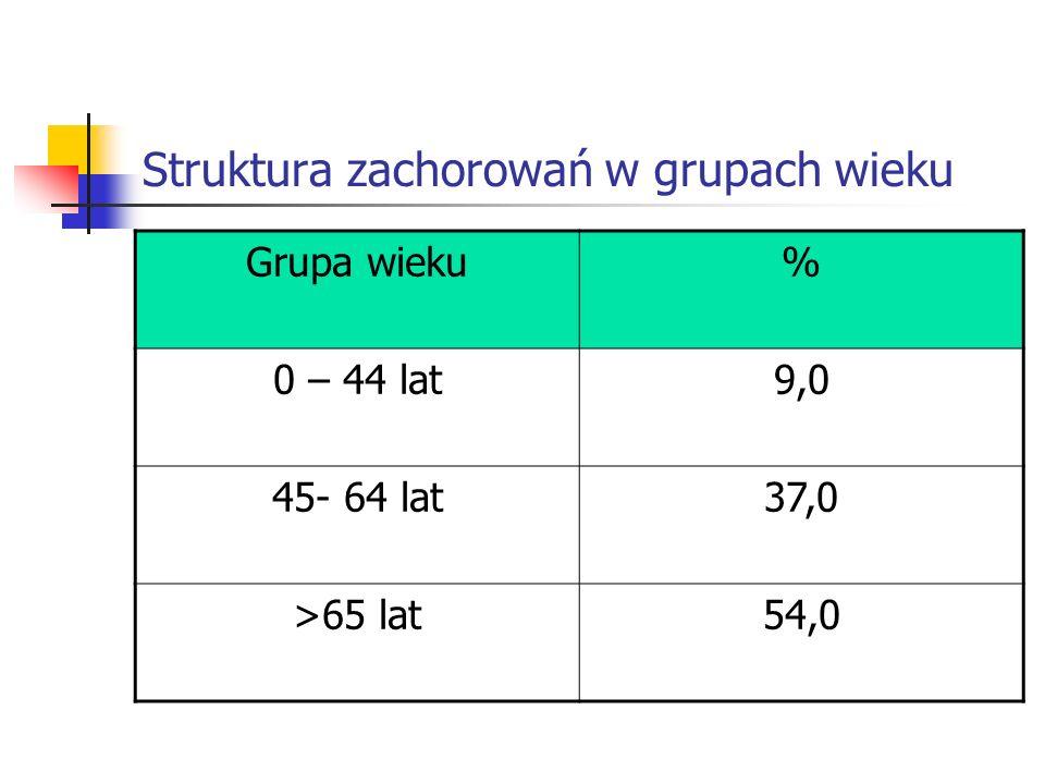 Struktura zachorowań w grupach wieku